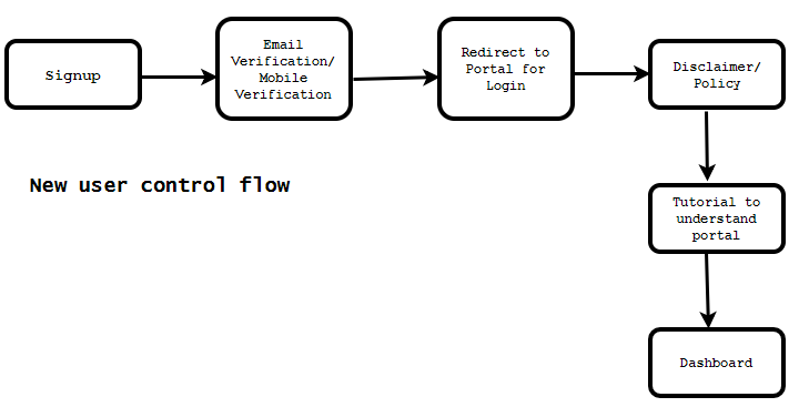 new user control flow