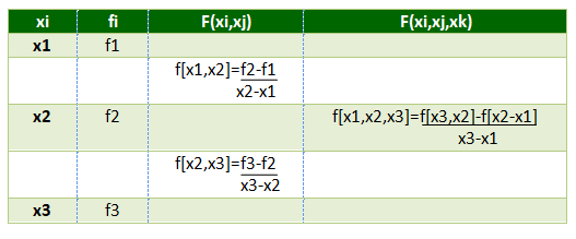 Newton's Divided Difference Interpolation Formula