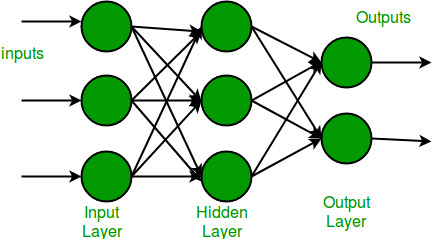 Introduction to Artificial Neutral Networks | Set 1