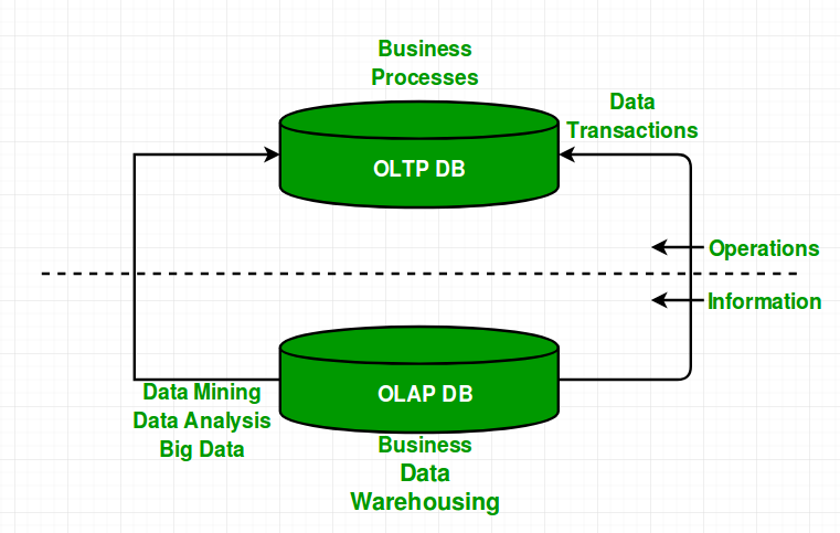 Difference between OLAP and OLTP in DBMS - GeeksforGeeks
