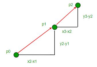 Orientation of 3 ordered points - GeeksforGeeks