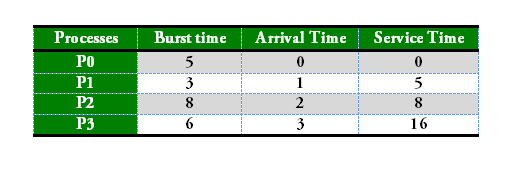 Program for FCFS CPU Scheduling | Set 2 (Processes with