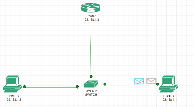 Packet flow in the same Network - GeeksforGeeks