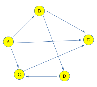 Count all possible paths between two vertices - GeeksforGeeks