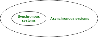 pbft async sync environment circle diagram