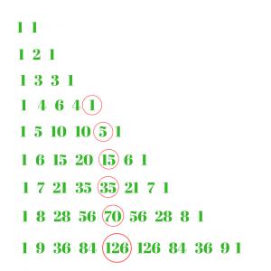 Pentatope Numbers