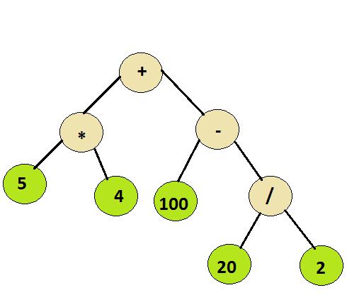 Evaluation of Expression Tree - GeeksforGeeks