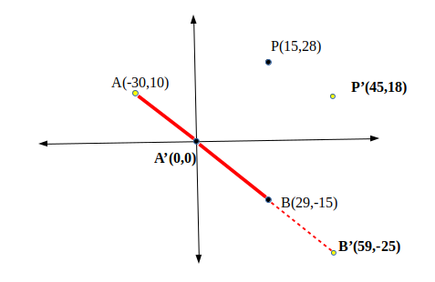 Direction of a Point from a Line Segment - GeeksforGeeks