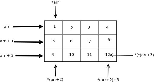 Pointer to an Array | Array Pointer - GeeksforGeeks