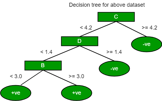 Decision Tree Introduction with example - GeeksforGeeks