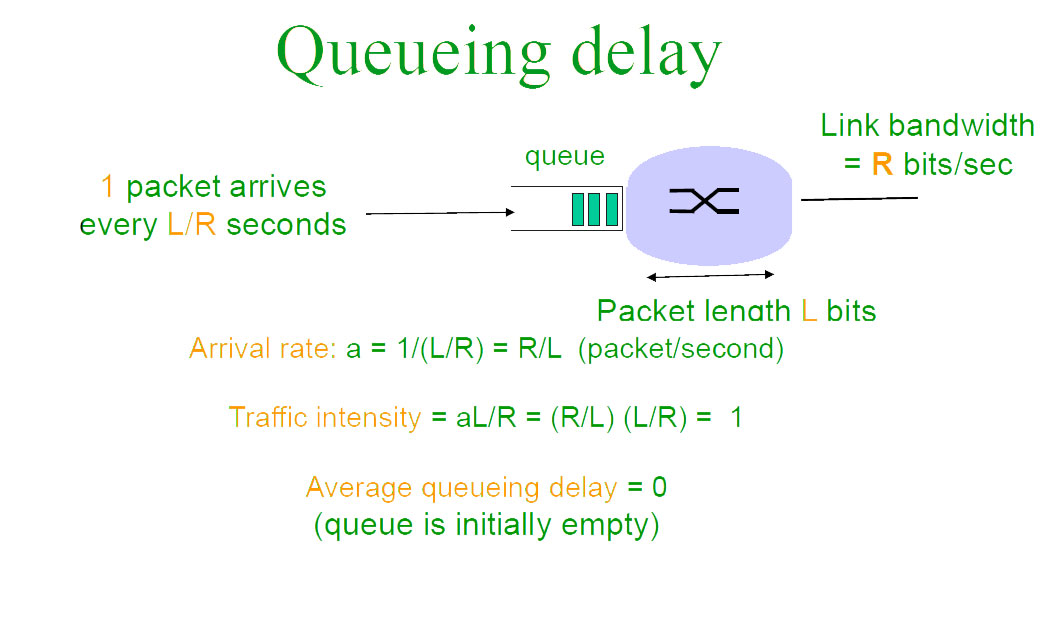 Packet Switching and Delays in Computer Network - GeeksforGeeks
