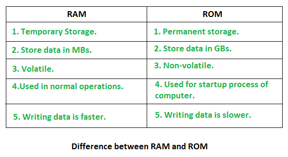 Random Access Memory (RAM) and Read Only Memory (ROM