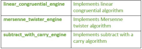 random number engines