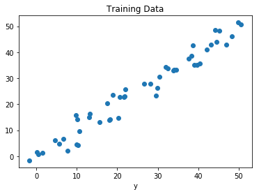 Linear Regression Using Tensorflow - GeeksforGeeks