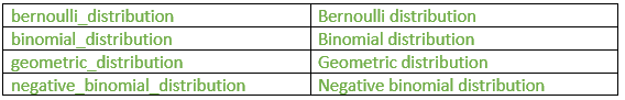related to bernoulli trials