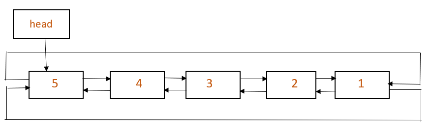 Reverse doubly circular linked list