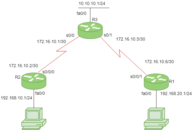 Routing Information Protocol (RIP) - GeeksforGeeks