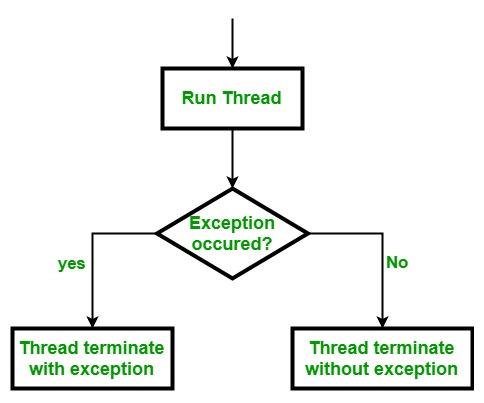 Ruby Exception Handling In Threads Set 1 Geeksforgeeks