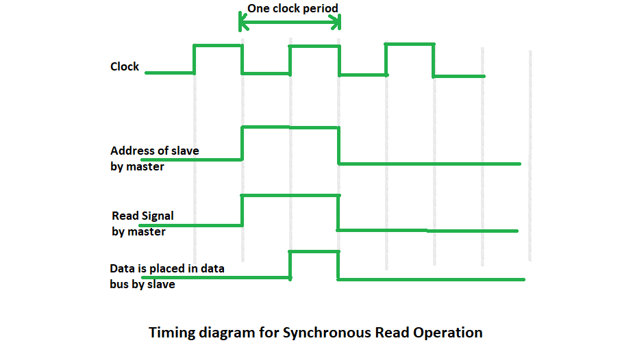 Synchronous Data Transfer in Computer Organization