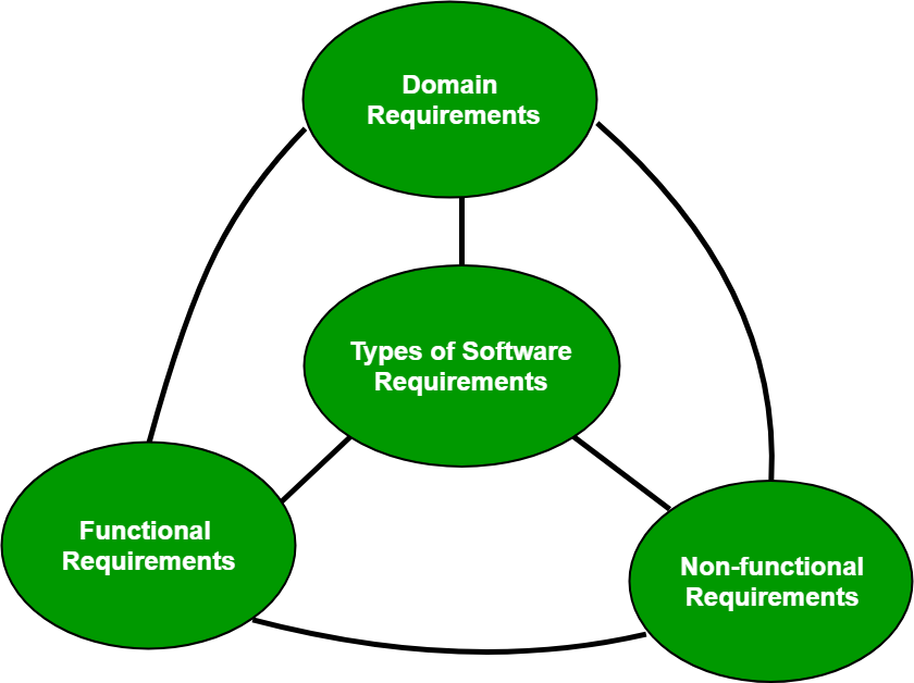 Software Engineering Classification Of Software Requirements Geeksforgeeks