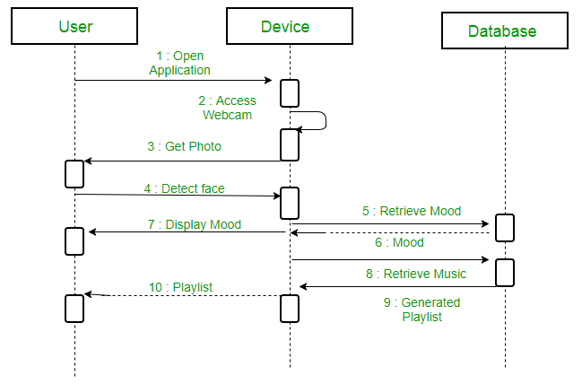 Difference Between Sequence Diagram And Activity Diagram