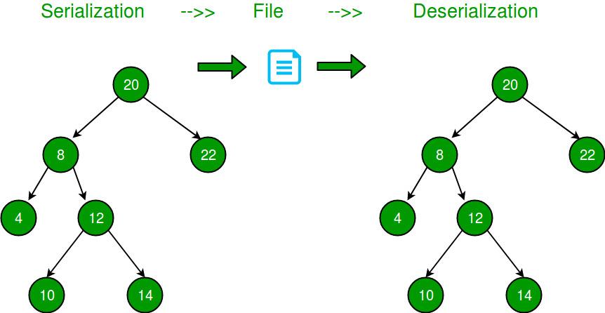serialize-sdeserialize-binary-tree