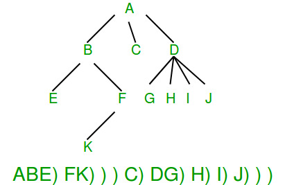 Serialize and Deserialize a Binary Tree - GeeksforGeeks