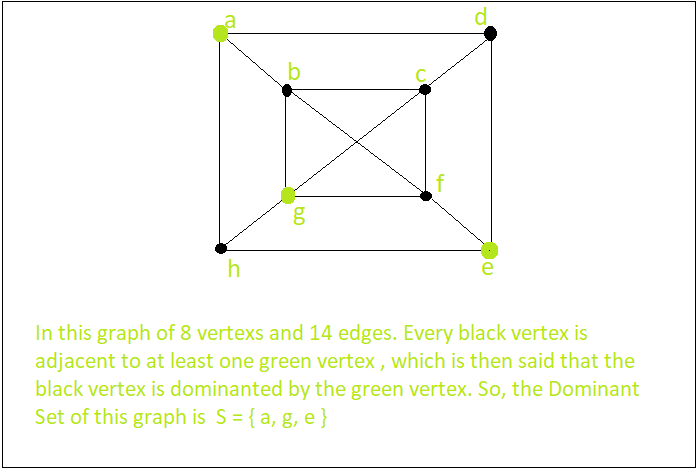 grid of graphs numbers Domination