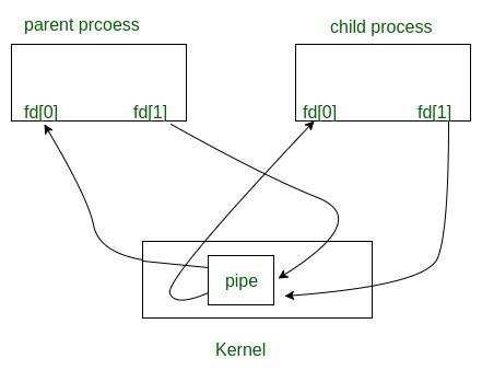 pipe() System call - GeeksforGeeks
