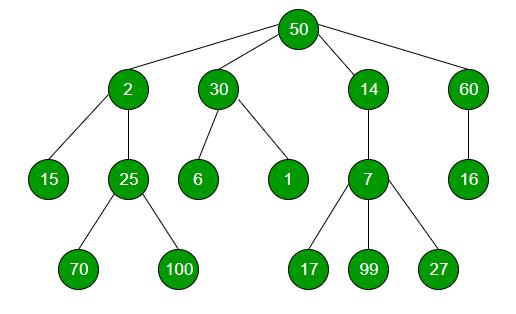 Number of siblings of a given Node in n-ary Tree - GeeksforGeeks
