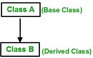A derived class B that inherits only from one base class A