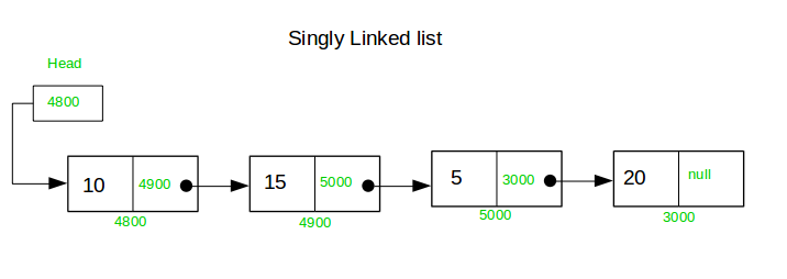 Difference between a Static Queue and a Singly Linked List - GeeksforGeeks