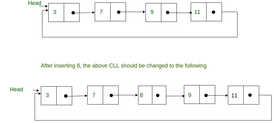 Sorted insert for circular linked list - GeeksforGeeks