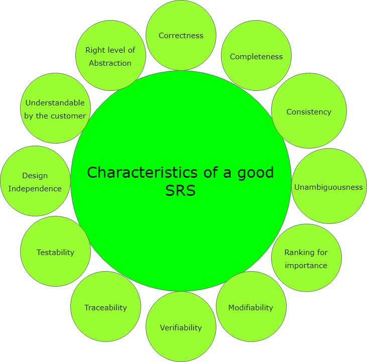 Software Engineering Quality Characteristics Of A Good Srs Geeksforgeeks