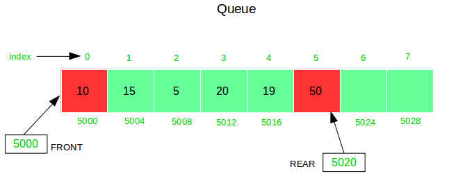 Difference between a Static Queue and a Singly Linked List