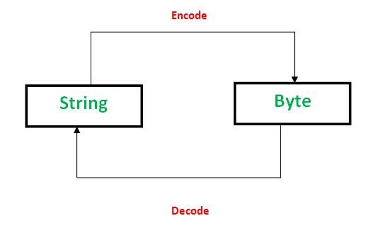 string vs byte in python