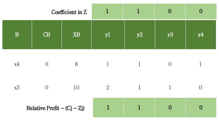 Simplex Algorithm - Tabular Method - GeeksforGeeks