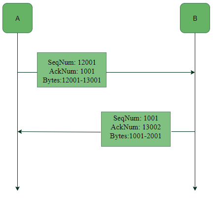 Services and Segment structure in TCP - GeeksforGeeks