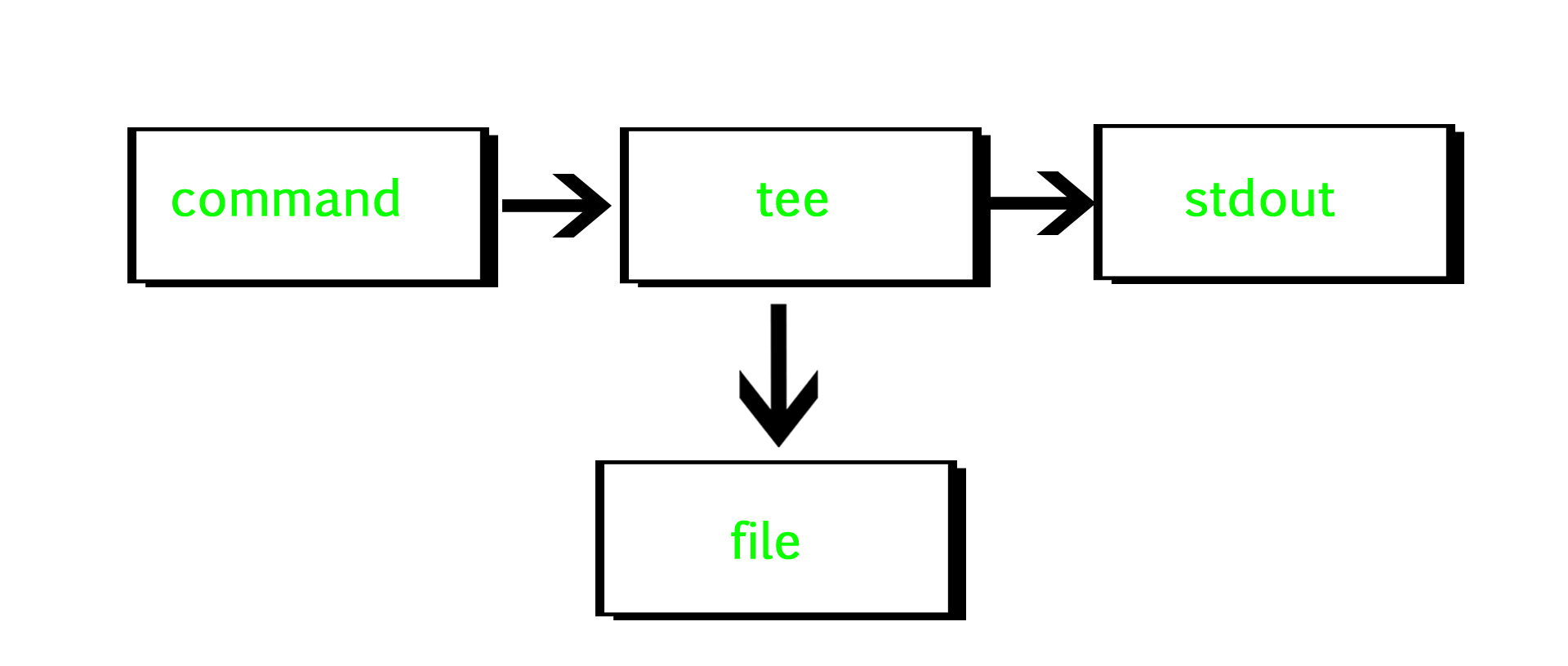 tee command in Linux with examples - GeeksforGeeks