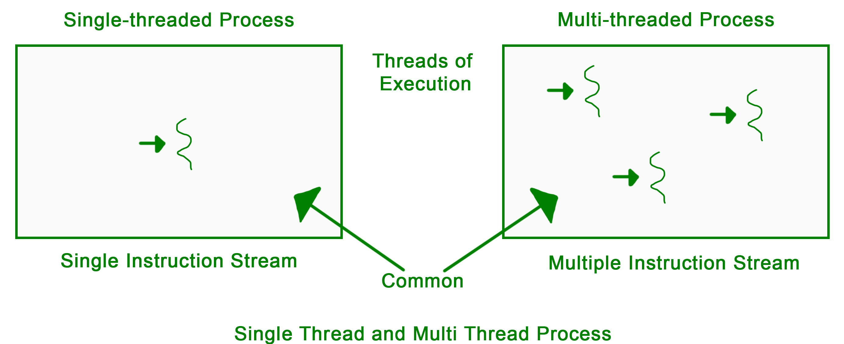 Multithreading in Operating System - GeeksforGeeks