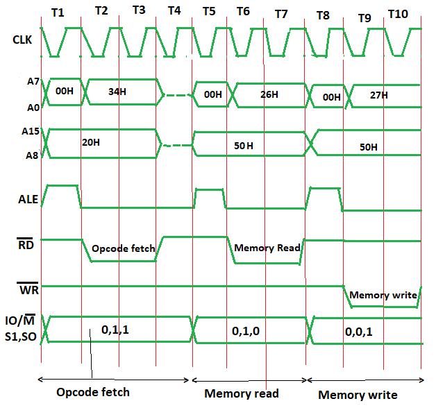 Timing Diagram Of Inr M Geeksforgeeks