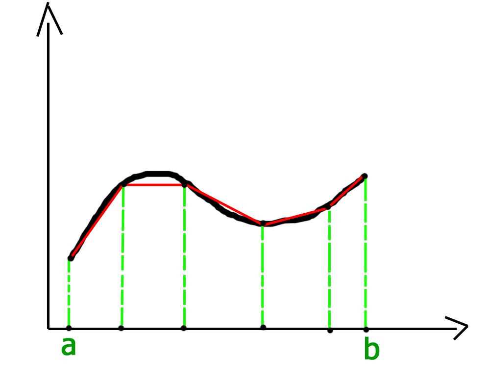 trapezoidalrule2