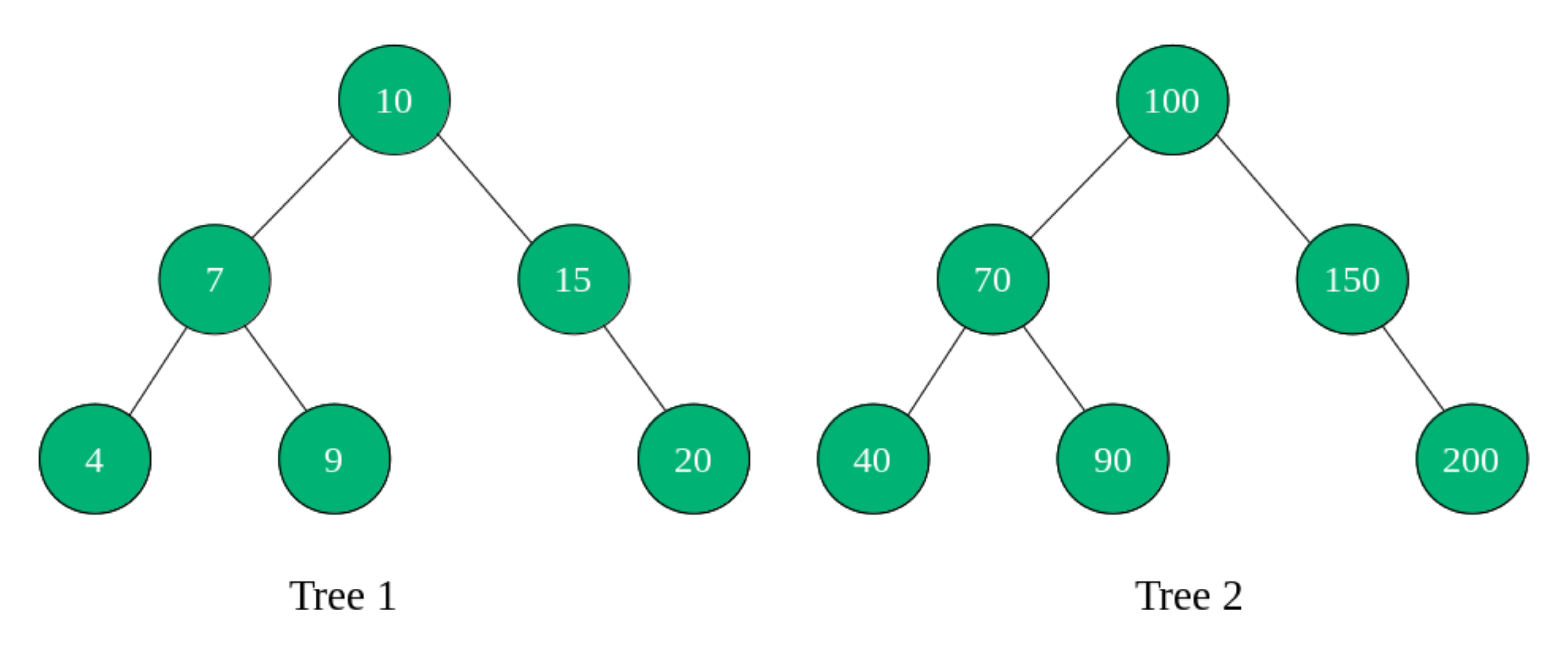 Check if two trees have same structure - GeeksforGeeks