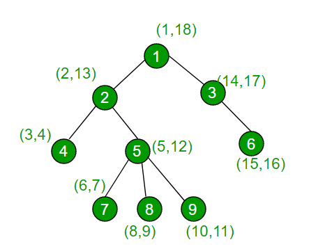 Check if two nodes are on same path in a tree1
