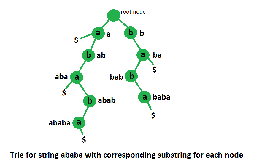 Count of distinct substrings of a string using Suffix Trie