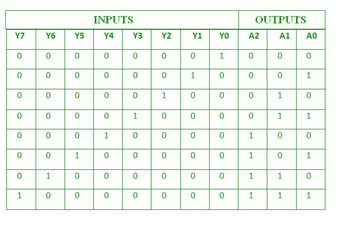 Octal to binary steps