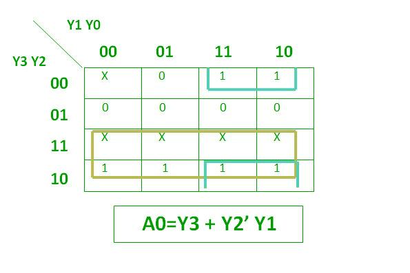 Digital logic | Encoder - GeeksforGeeks on