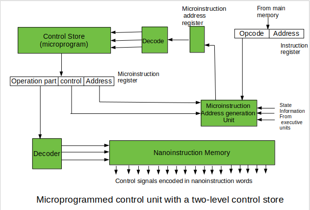 Introduction of Control Unit and its Design - GeeksforGeeks