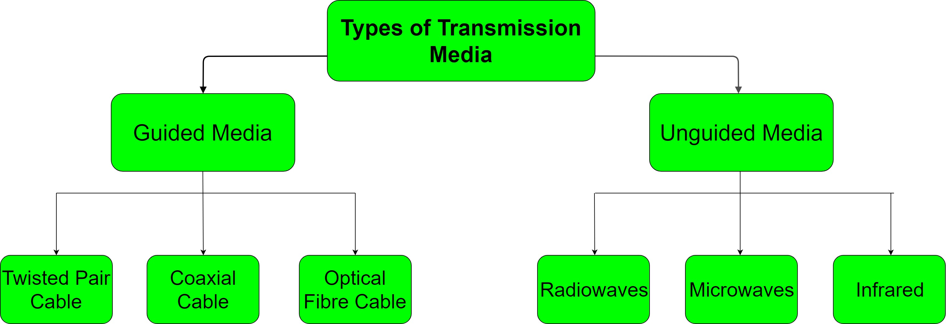 Types of Transmission Media - GeeksforGeeks on wireless access point setup diagram, wireless router setup diagram, wireless extender setup diagram,