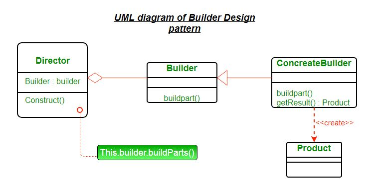 Builder Design Pattern Geeksforgeeks